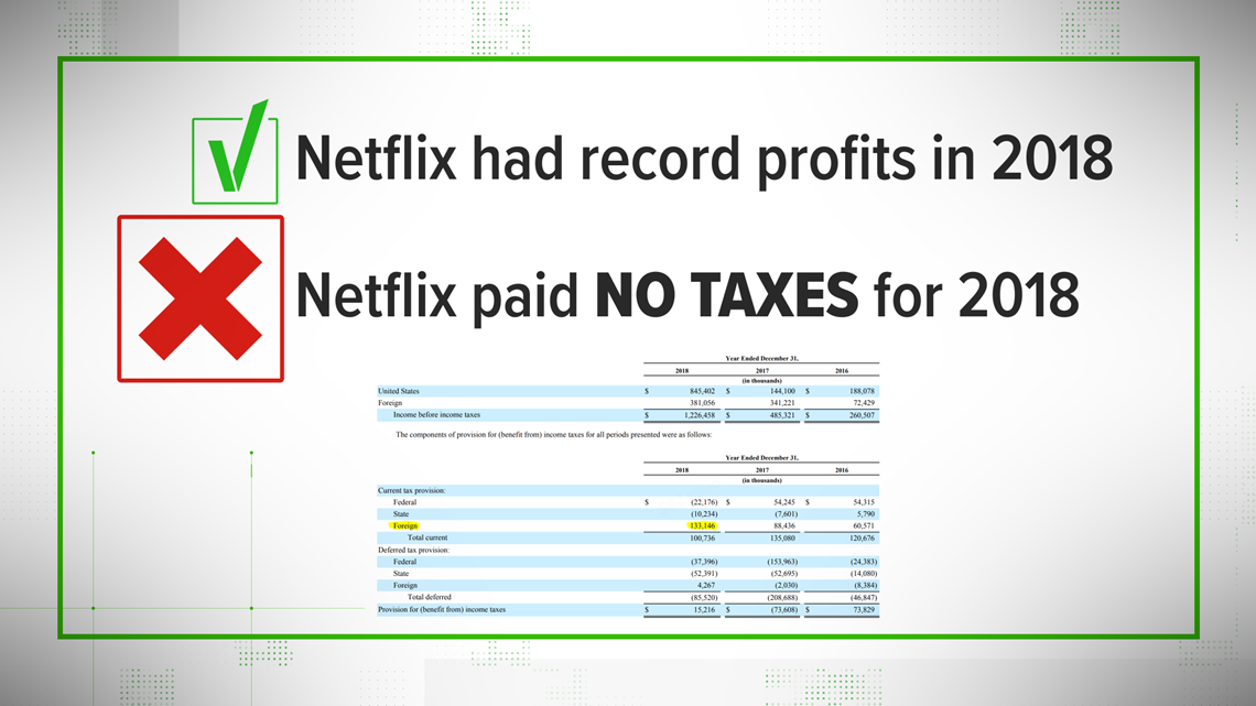VERIFY: No, Netflix didn't fail to pay taxes in 2018