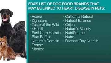 Pet owners concerned over potential link between pet food, dog deaths