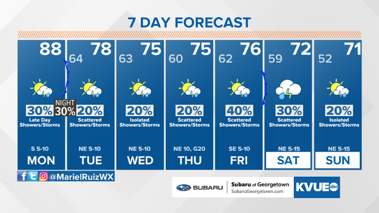 Forecast: Partly sunny Monday; a few strong storms possible late