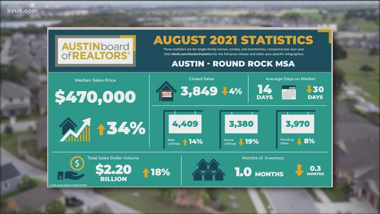 New data shows Austin-area housing marketing is calming