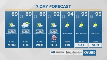 Monday morning forecast with Meteorologist Jason Mikell
