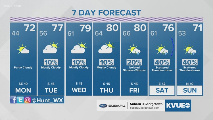 Forecast: Temperatures and moisture levels on the increase for the week ahead