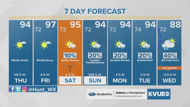 Forecast: Mid-90s with near record heat Friday; fall front on the way next week