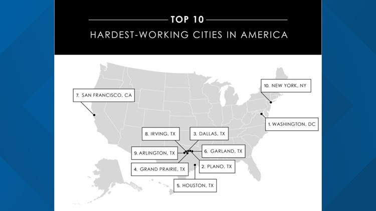 Hardest working cities in America