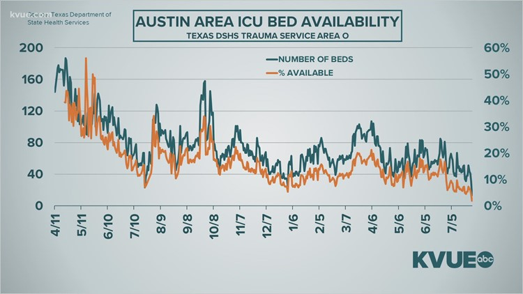 Austin-area ICU capacity reaches lowest point since start of COVID-19 pandemic