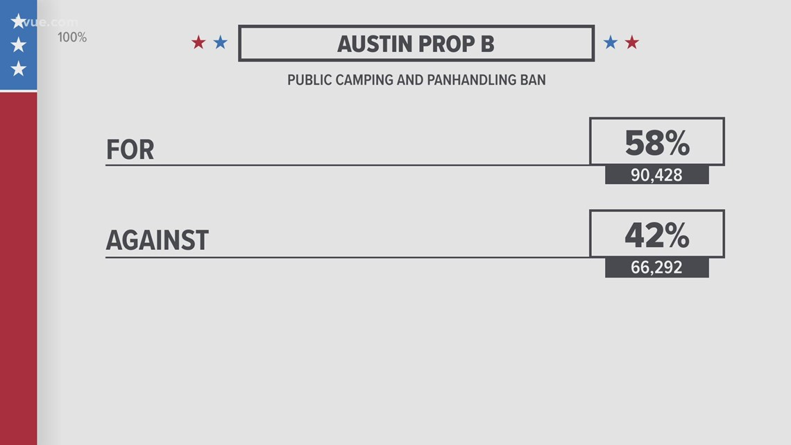 Austin voters approve reinstating public camping ban