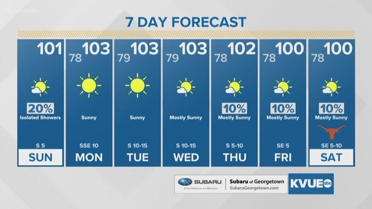 FORECAST: Hot and humid week ahead