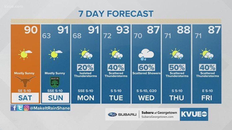 Austin-area weather: September 25 Morning Forecast with Meteorologist Shane Hinton