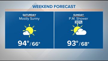 Near record heat this weekend; cooler with rain on Monday