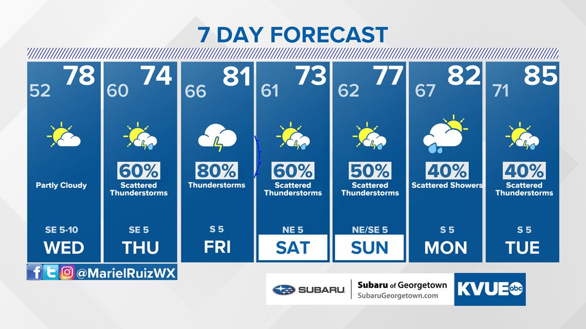 Forecast: Sunny and dry mid-week, rain returns Thursday