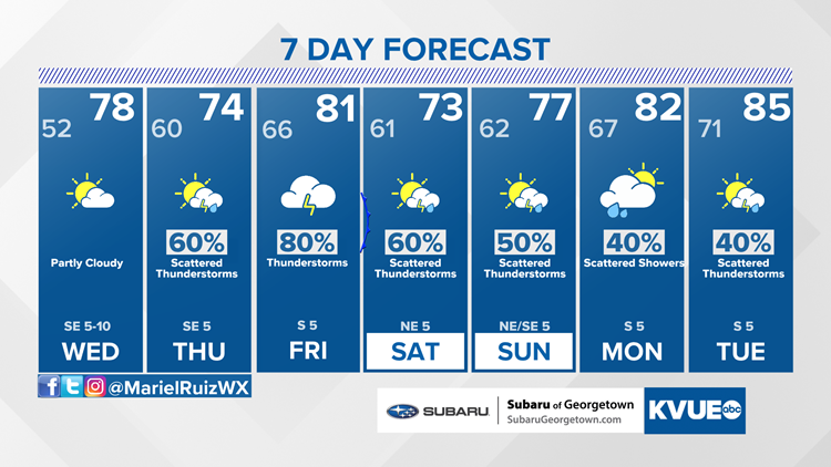 Forecast: Sunny and dry mid-week, rain returns Thursday