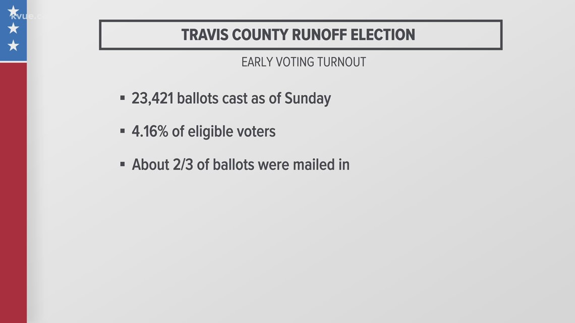 Austin City Council runoff elections underway