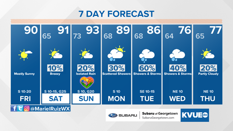 Forecast: 90s and high humidity through the weekend; wet weather pattern returns next week