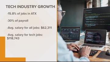 Tech job growth booming in Austin