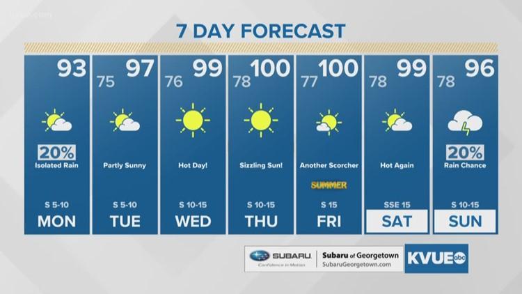 FORECAST: Spotty shower Monday, blazing heat ahead this week
