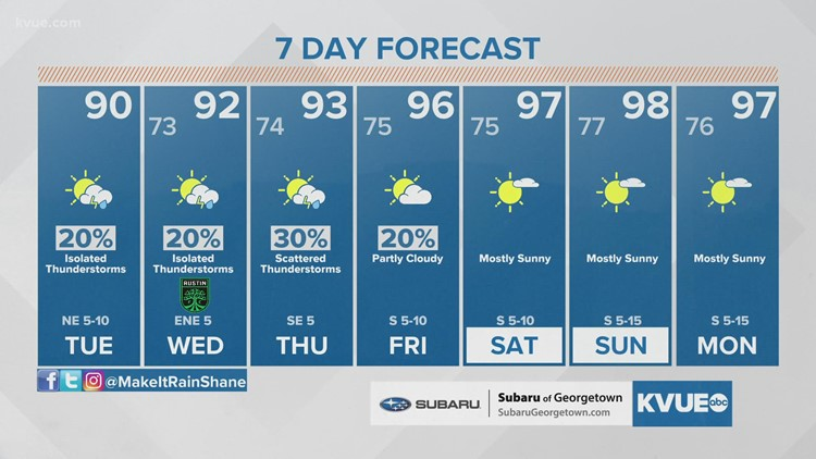 Austin-area weather: August 3 Midday Forecast with Meteorologist Shane Hinton