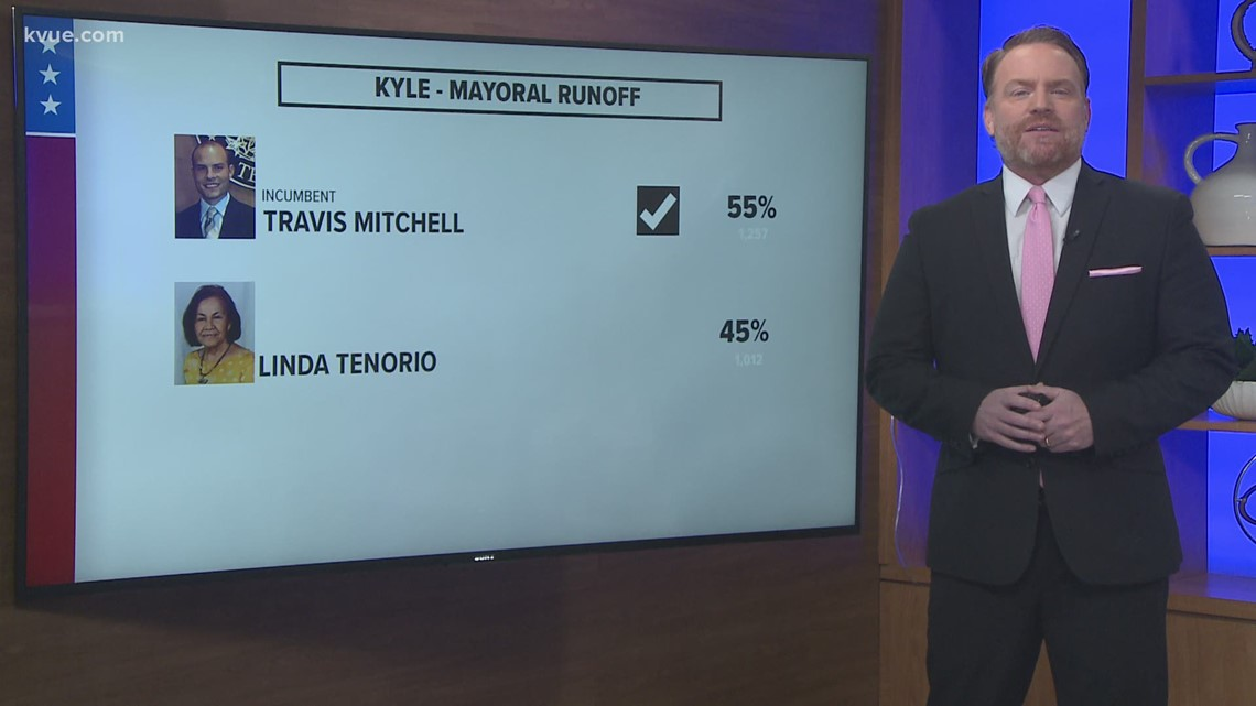Kyle and San Marcos mayors keep their seats after runoff election