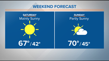 Steady warm up through the weekend expected in Central Texas