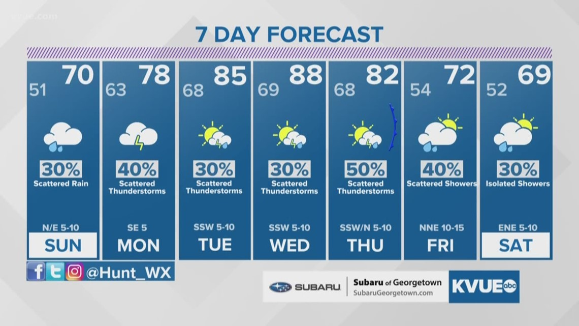 Forecast: Isolated showers and fog Saturday night, noticeably warmer for Sunday