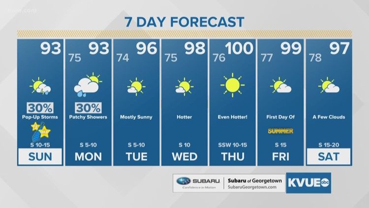 FORECAST: Strong to Severe Storms Sunday evening and overnight