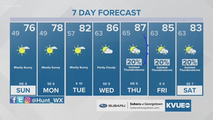 Austin-area weather: October 16th late evening forecast with Meteorologist Hunter Williams
