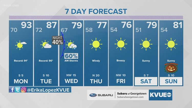 Forecast: Record heat, stormy weather, and fall-like temperatures all happening this week