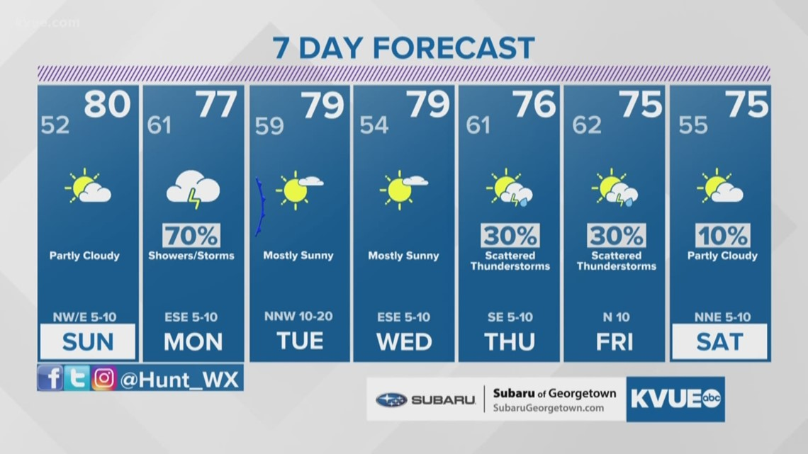 Forecast: Nice with lower humidity for Sunday, rain and storms again Monday