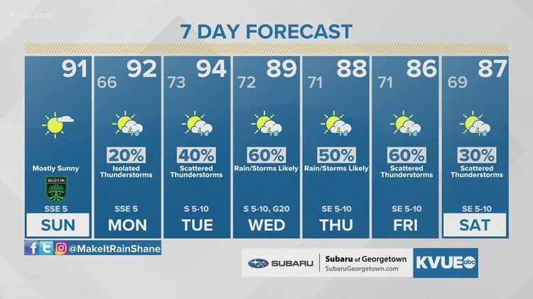 Austin-area weather: September 26 Morning Forecast with Meteorologist Shane Hinton
