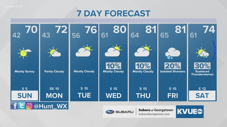 Forecast: Looking great for Sunday; trending warmer again next week