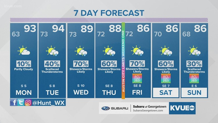 Austin-area weather: September 26 evening forecast with Meteorologist Hunter Williams
