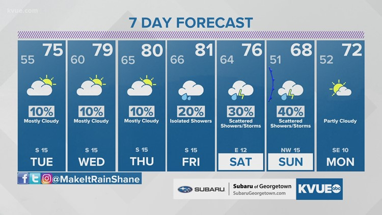 Forecast: Temperatures and moisture levels on the increase for this week