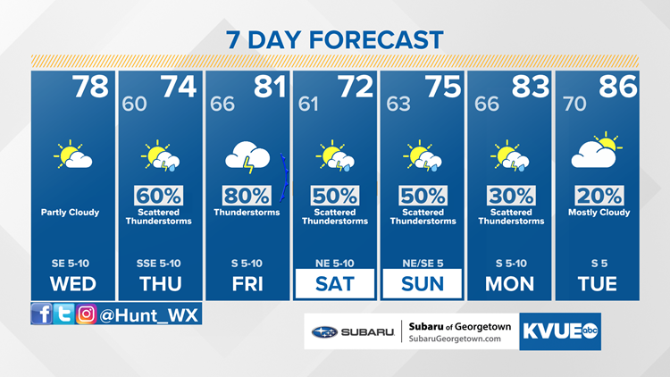 Forecast: Still nice for Wednesday, then rain and storms to end the week