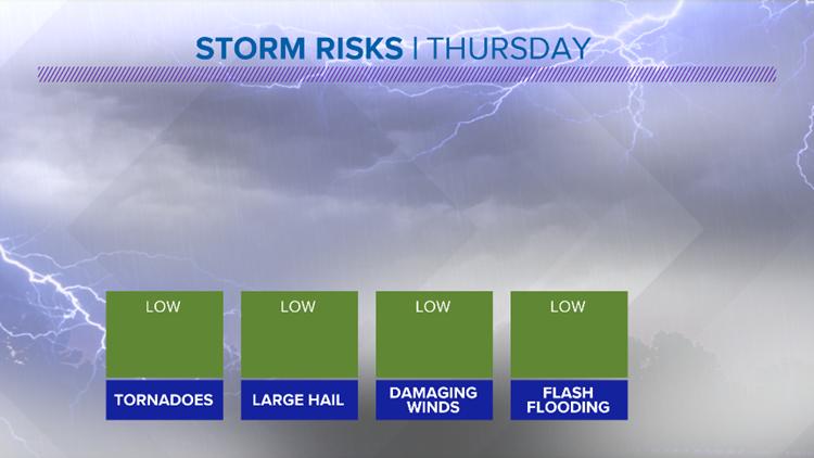 Severe Storm Risks