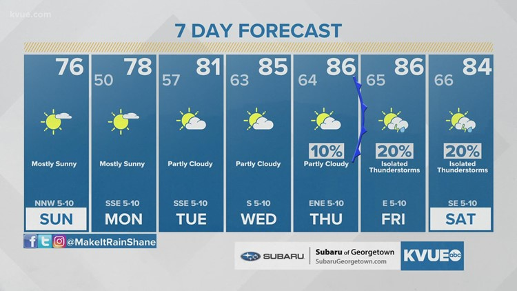 Forecast: Another chilly morning for Sunday; still feeling like fall for the afternoon