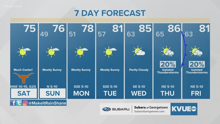 Austin-area weather: October 16 Morning Forecast with Meteorologist Shane Hinton