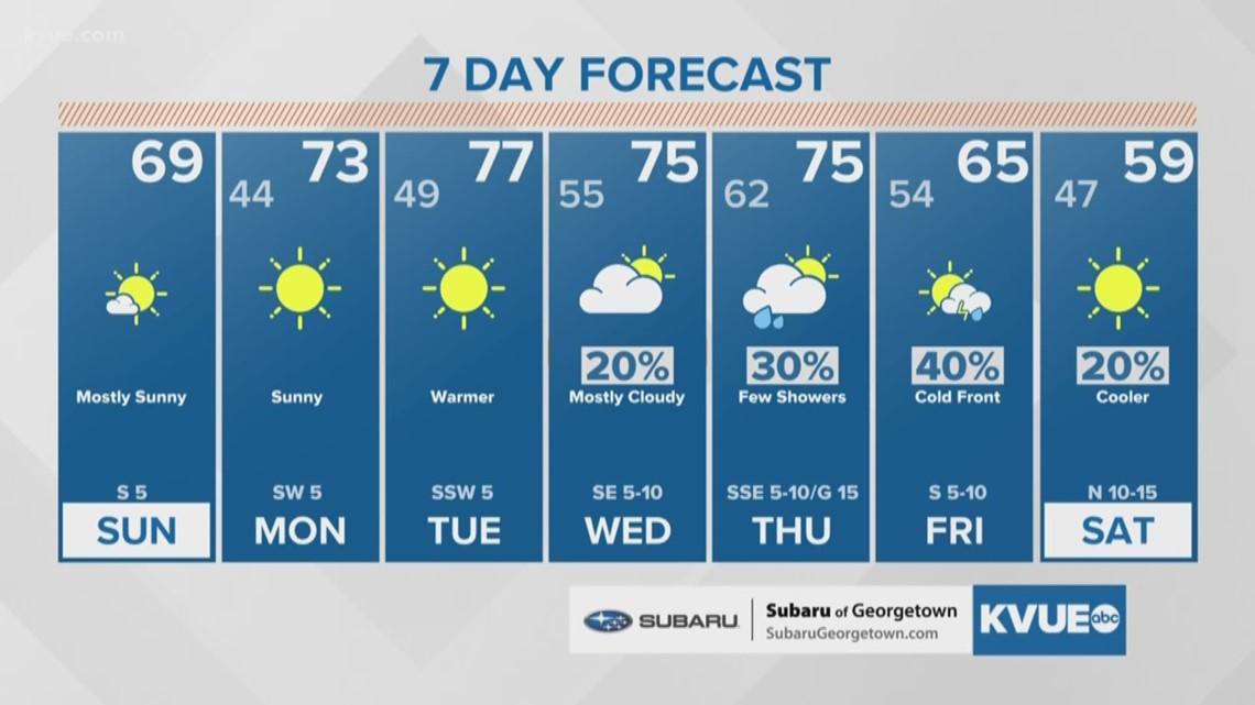 Forecast: Pleasant stretch of weather into next week