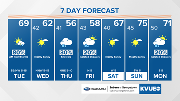 Forecast: Cool and breezy for Wednesday, showers possible Thursday and Friday