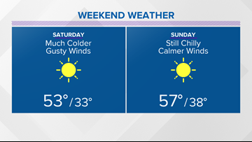 Windy and much cooler Saturday; freeze possible Saturday night for Central Texas