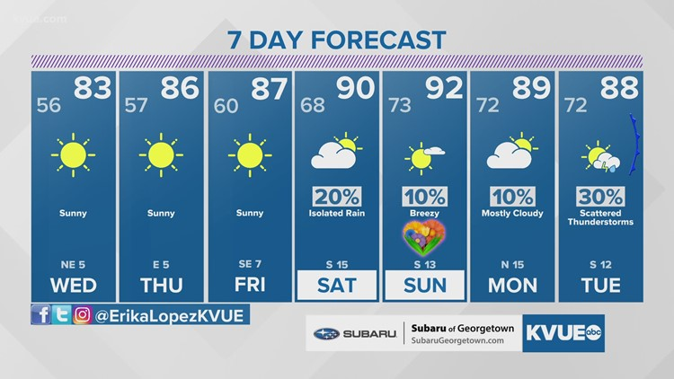 Austin-area weather: May 4 evening forecast with Chief Meteorologist Erika Lopez