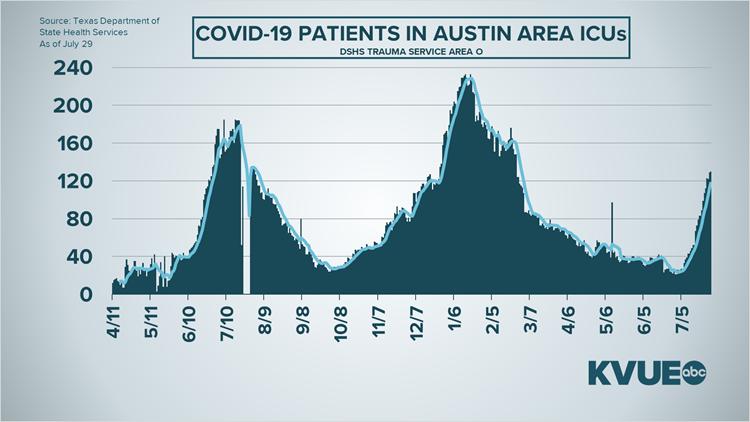 Coronavirus updates in Central Texas: Thursday stats tracker
