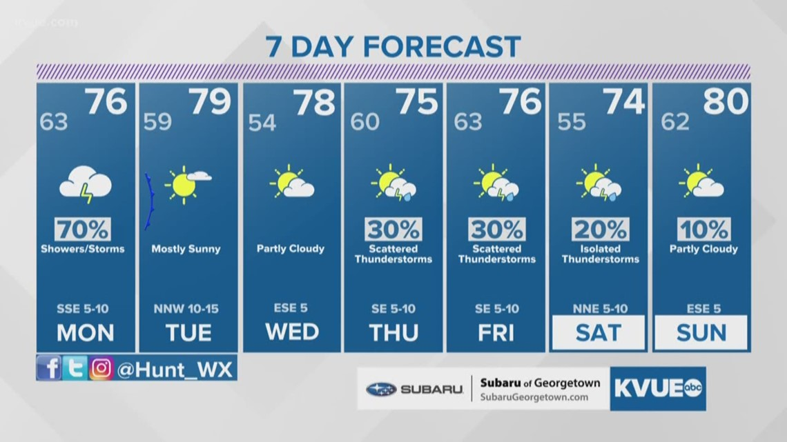 Forecast: Showers/storms possible Monday and Monday night