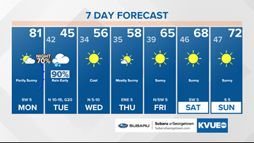 Forecast: Strong cold front with big temperature drop this week