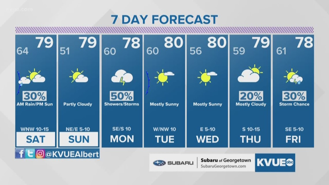 Forecast: A Saturday morning shower, then clearing skies and a little cooler