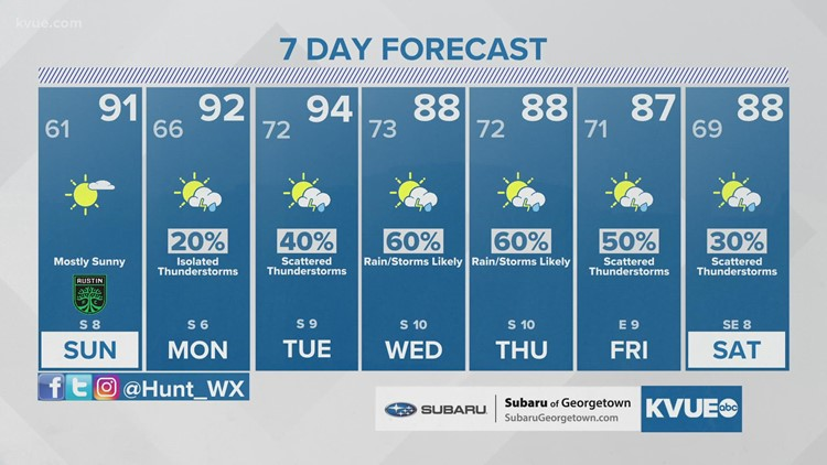 Austin-area weather: September 25th late evening forecast with Meteorologist Hunter Williams