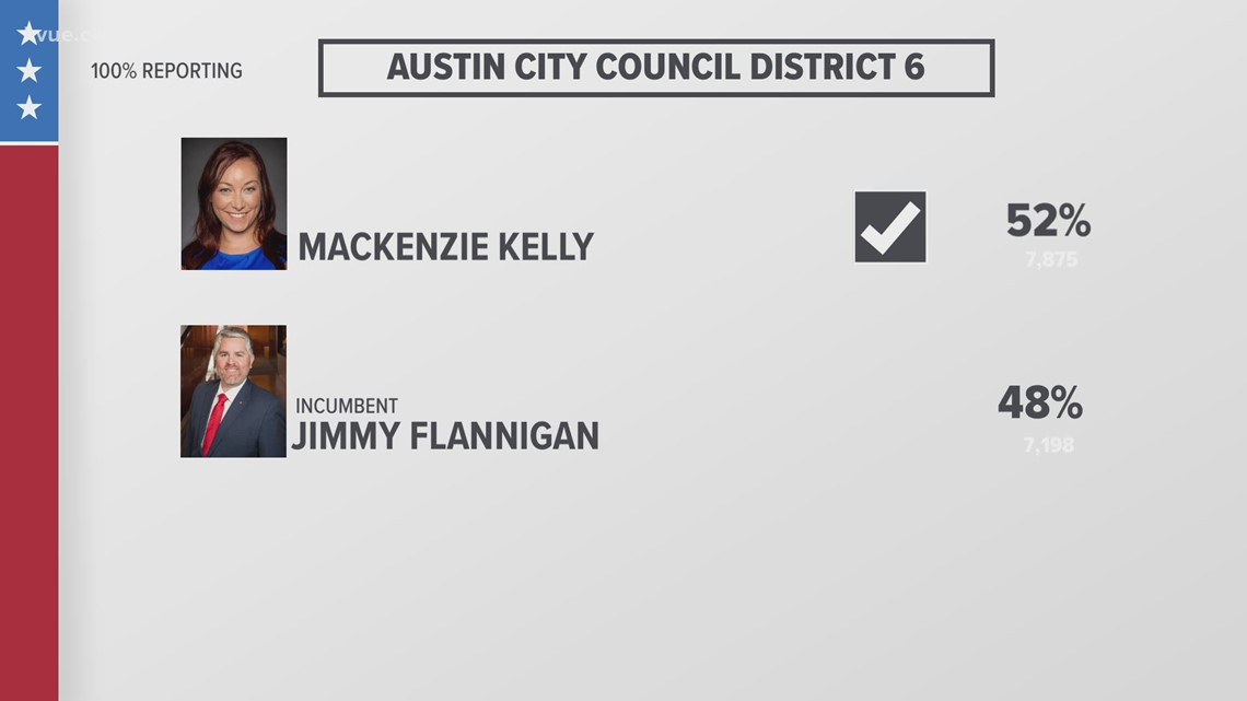 Austin City Council runoff election: Kelly defeats Flannigan, Alter reelected