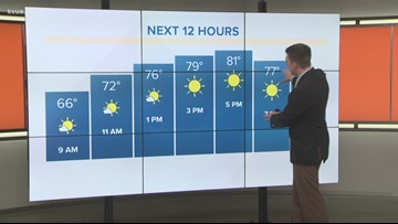 Drier weather arrives for the weekend in Central Texas