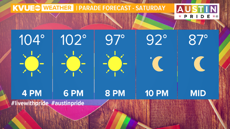 Austin Pride forecast