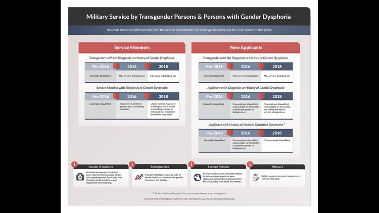 This chart shows the differences between the Defense's Department 2016 transgender policy and the 2018 update to that policy