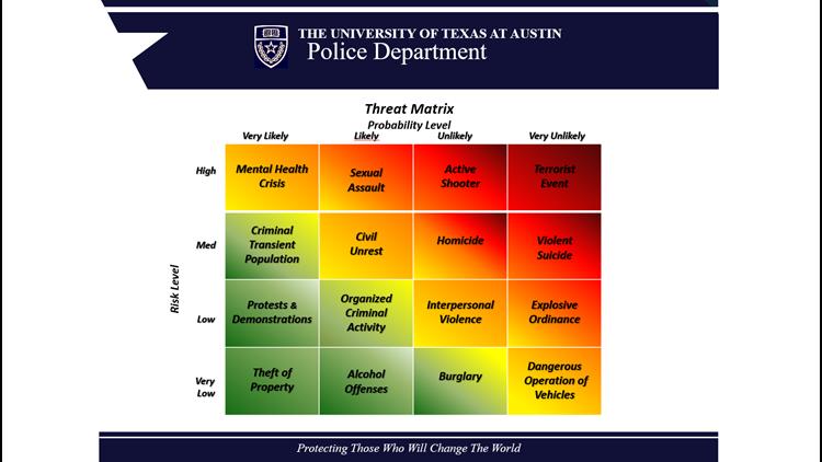 UTPD Threat Matrix