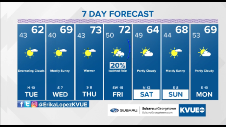 Forecast: Cool and wet start to the week